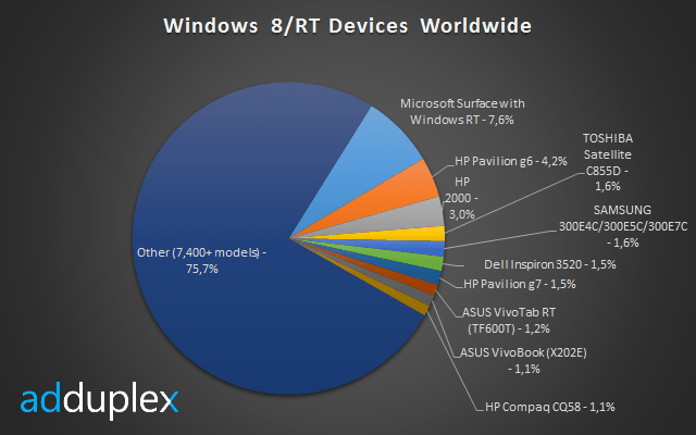 Windows 8 and RT Devices Worldwide