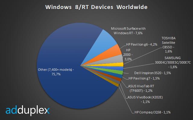 На планшеты Surface приходится 7,6% от всех устройств с Windows 8