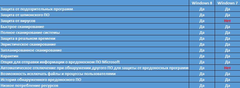 Сравнительная таблица Windows Defender в Windows 7 и Windows 8