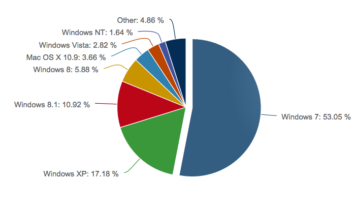 Windows-market-share-october