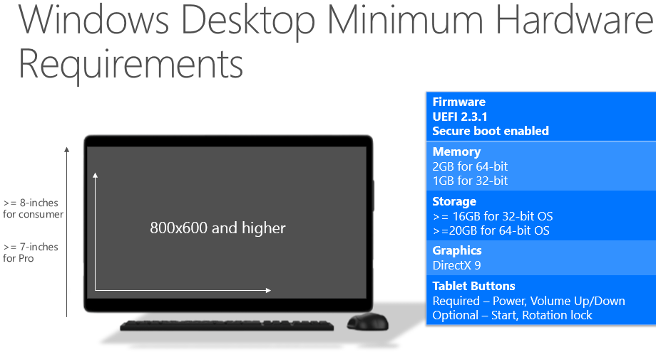 Windows 10 Minimum Hardware Reqirements