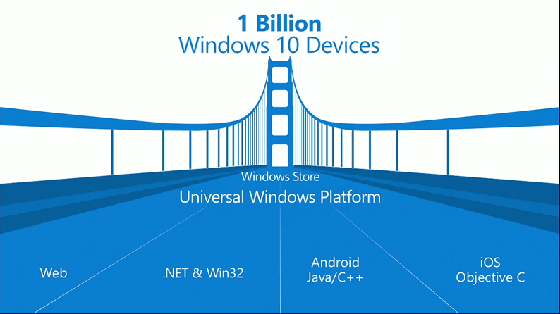 Universal Windows Platform Bridge