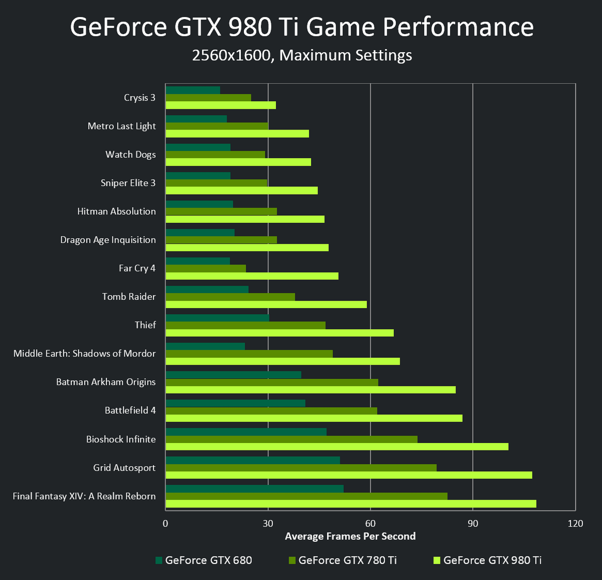 geforce-gtx-980-ti-pdp-performance-chart