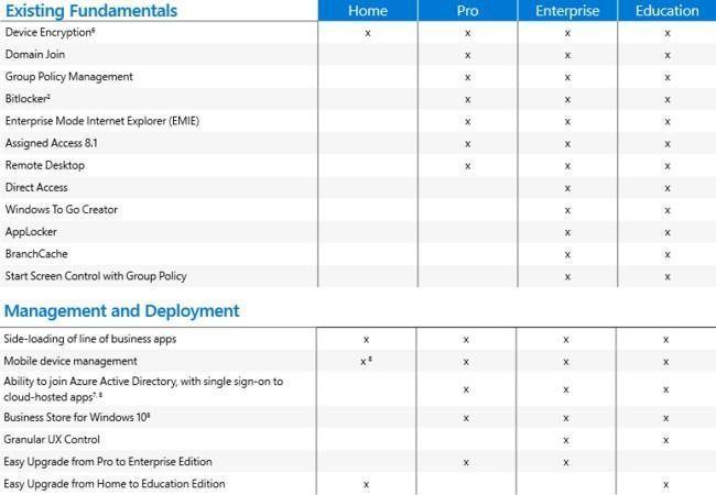 Windows 10 enterprise vs pro vs home | Windows 10 Professional vs