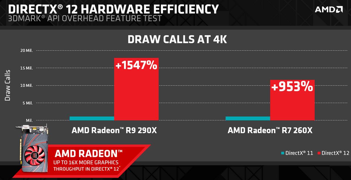 DX12 HW EFficiency