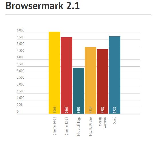 Browsermark 2.1