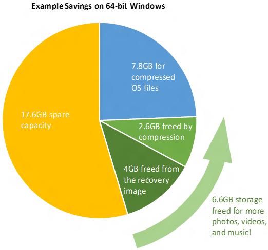 Compact OS Windows 10