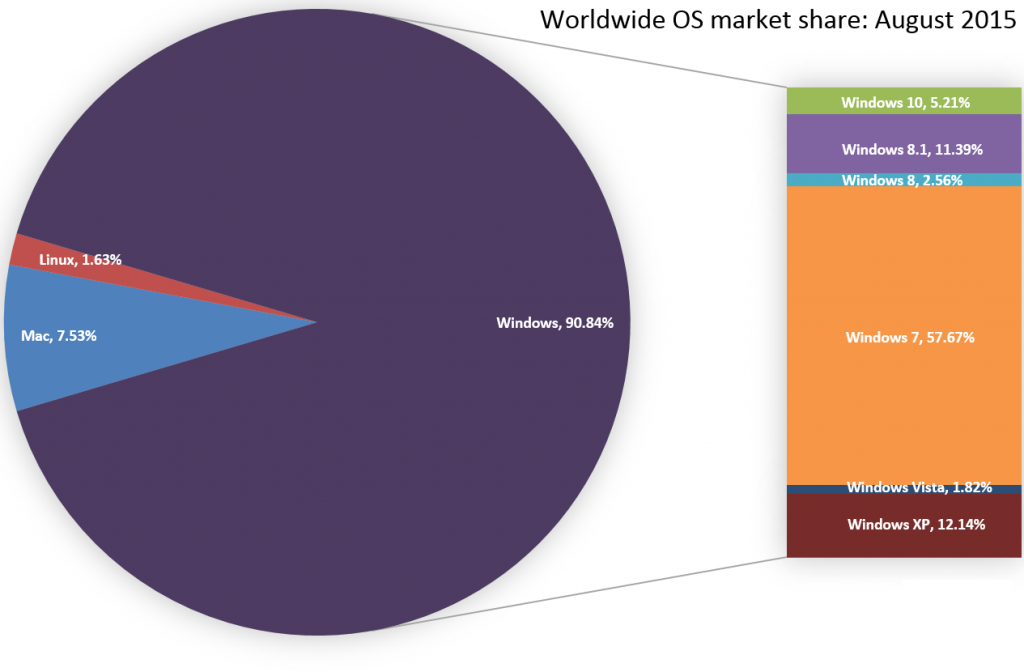 os_market_share_august_2015