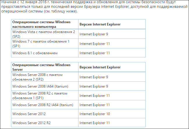 Internet Explorer End Lifecycle