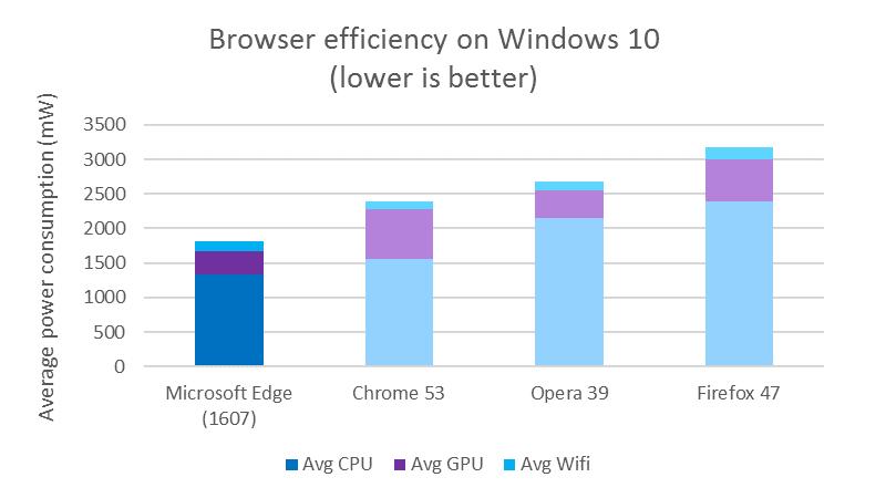 Microsoft снова сравнила энергоэффективность Edge, Chrome, Opera и Firefox