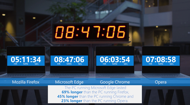 microsoft_browser_battery_test_september_2016