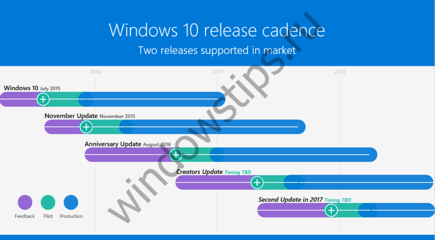 Microsoft подтверждает, что Windows 10 получит еще одно обновление в этом году