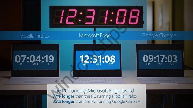 Edge остается самым энергоэффективным настольным браузером, утверждает Microsoft