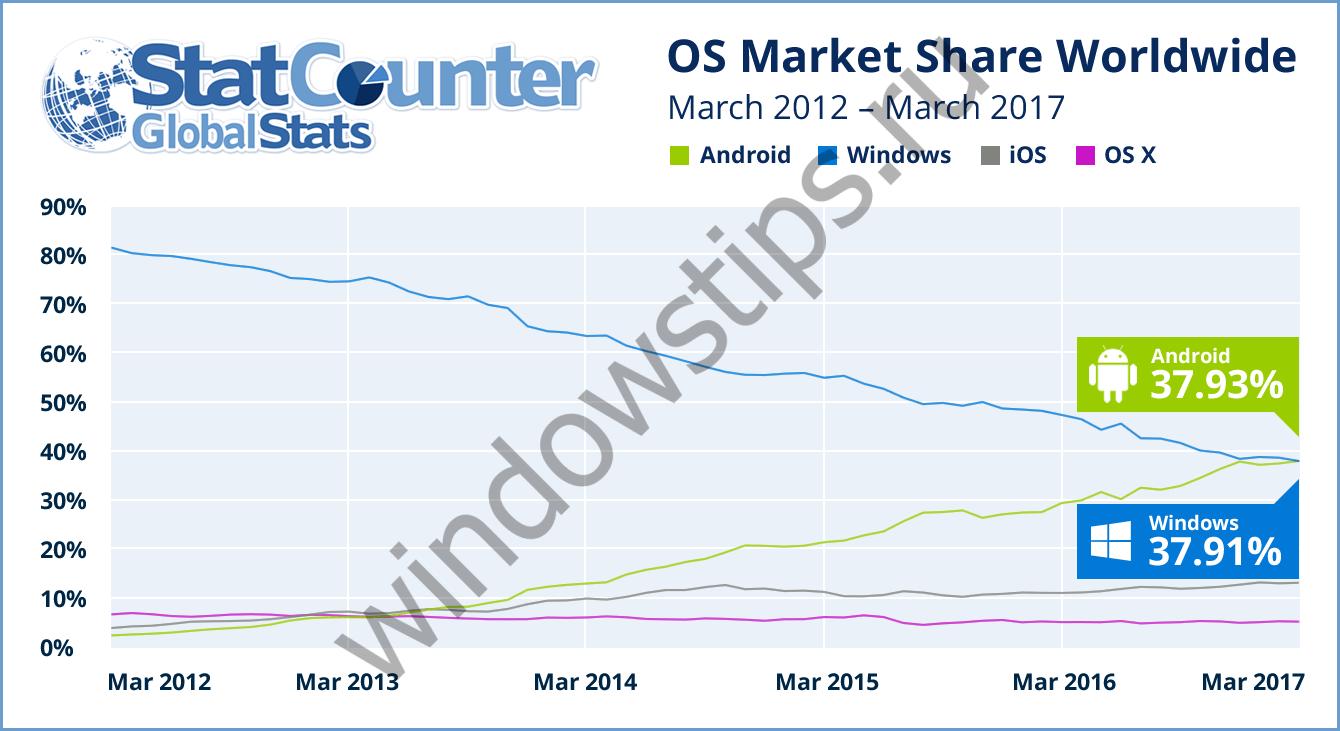 Windows больше не самая используемая ОС в Интернете