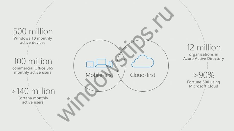 Более 500 млн. устройств работают под управлением Windows 10