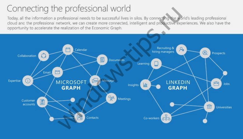 Коротко о главном в Microsoft Graph