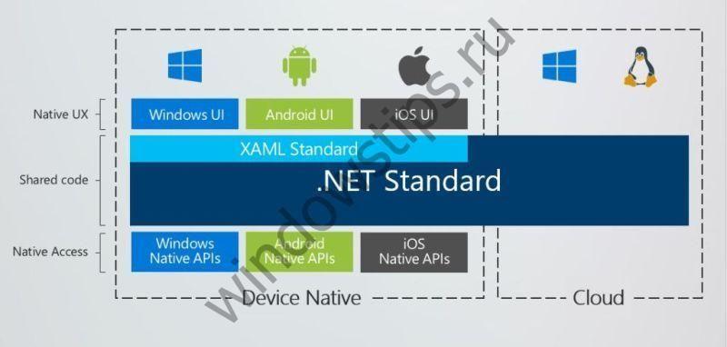 Расширение возможностей для разработчиков на платформе .NET