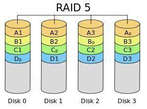 RAID массив